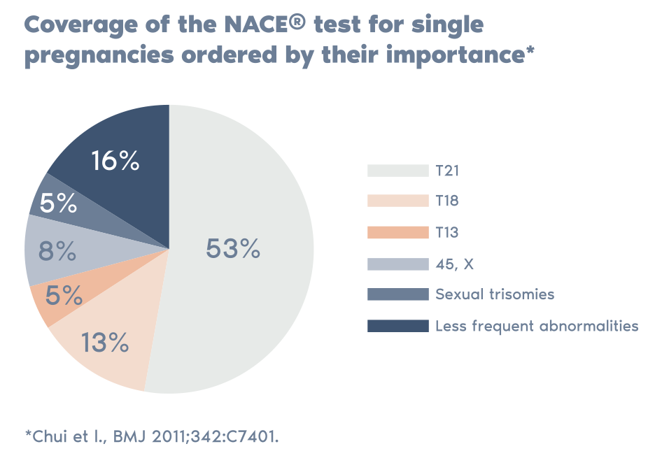 NACE Non-invasive prenatal test